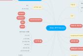 Mind map: LOGO APPLI