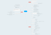 Mind map: Viridiana