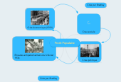 Mind map: Front Populaire