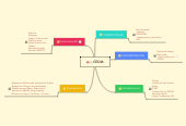 Mind map: CEDIA
