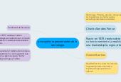 Mind map: principales representantes de lasemiología