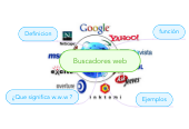 Mind map: Buscadores web