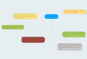 Mind map: Spider-Man