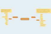 Mind map: Recurso Naturales