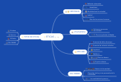 Mind map: ETICAS