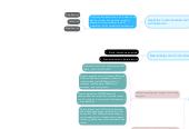 Mind map: Espacio de normalización