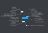 Mind map: Individuo y sociedad