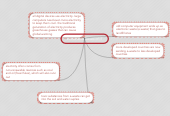 Mind map: sustainable issues of IT