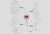 Mind map: CDaaS