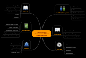 Mind map: The Design and Development of Online Course Materials