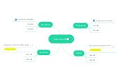 Mind map: test olivia