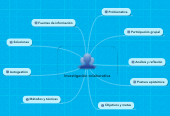 Mind map: Investigación colaborativa