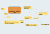 "Mind map: И.И.Хемницер.   ""Муравей и зерно"""