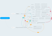 Mind map: Stanford Prison Experiment