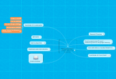 Mind map: LANGUAGE VIEWS ON SOCIAL NETWORKING SITES FOR LANGUAGE LEARNING: THE CASE OF BUSUU