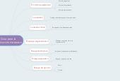 Mind map: Guía para la producción de textos