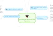 Mind map: Clasificación de los Sistemas Operativos