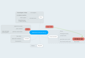 Mind map: Dahlmannschule Song