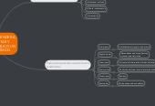 Mind map: PASOS PARA APRENDER A ESCRIBIR, EDITAR Y EXPONER EN PÚBLICO UN TEXTO ACADÉMICO