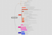 Mind map: El Lazarillo de Tormes