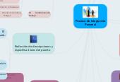 Mind map: Proceso de Integración Personal