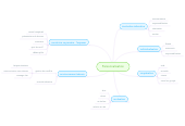 Mind map: Personnalisation