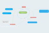 Mind map: MODELO EDUCATIVO