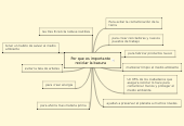 Mind map: Por que es importante reciclar la basura