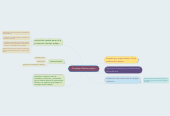 Mind map: Complejo Dentino-pulpar