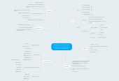 Mind map: @srahamilton's PLN World