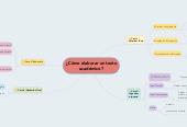 Mind map: ¿Cómo elaborar un texto académico?