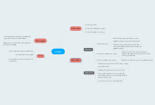 Mind map: Ca Dao