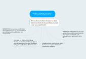 Mind map: Modos verbales (indicativo, subjuntivo e imperativo)