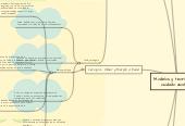 Mind map: Modelos y teorías para el cuidado asistencial.