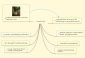 Mind map: Rococo Art