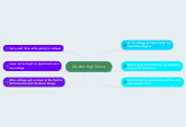 Mind map: Life after High School