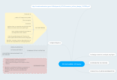 Mind map: PROGRAMME STD&AA