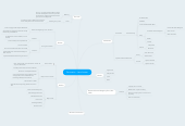 Mind map: Persuasion - Jane Austen