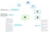 Mind map: ¿Que Son Los Derechos 