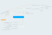 Mind map: Warcraft : Le Commencement