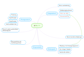 Mind map: Mw. R.