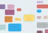 Mind map: nacimiento de la psicologia seintifica en la modernidad