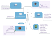 Mind map: MPLS