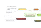 Mind map: LA PIGUA Restaurante Pescados & Mariscos