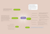 Mind map: Manchas