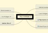Mind map: PAULA RODRÍGUEZ 20