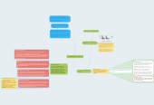 Mind map: probabilidad y estadistica