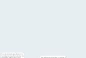 Mind map: LA IMPORTANCIA DE UNA COMUNICACIÓN CORRECTA