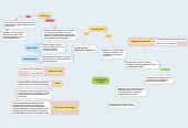 Mind map: Pre-Colonial Times