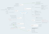Mind map: Week 6: Private Law